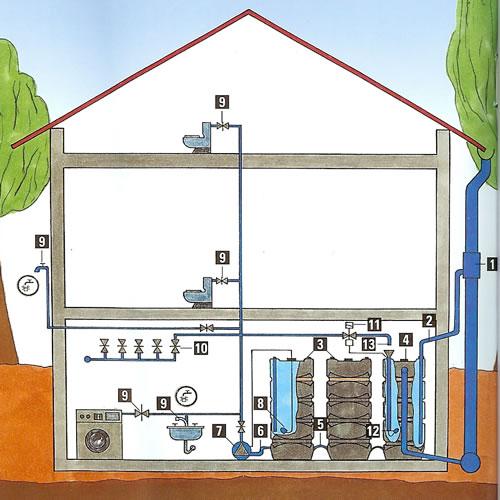installation de système de récupération des eaux de pluies - Robinet Pour Recuperateur D Eau De Pluie